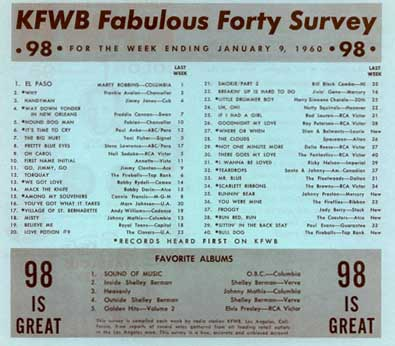 Fab 40 Survey - January 9, 1960