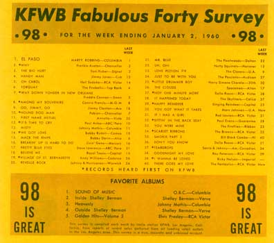 Fab 40 Survey - January 2, 1960